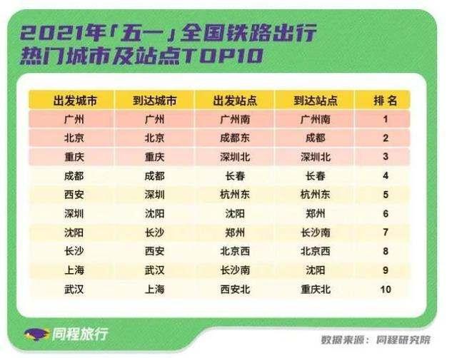 五一小长假将有超2亿人出行,京沪川渝地区成热门目的地
